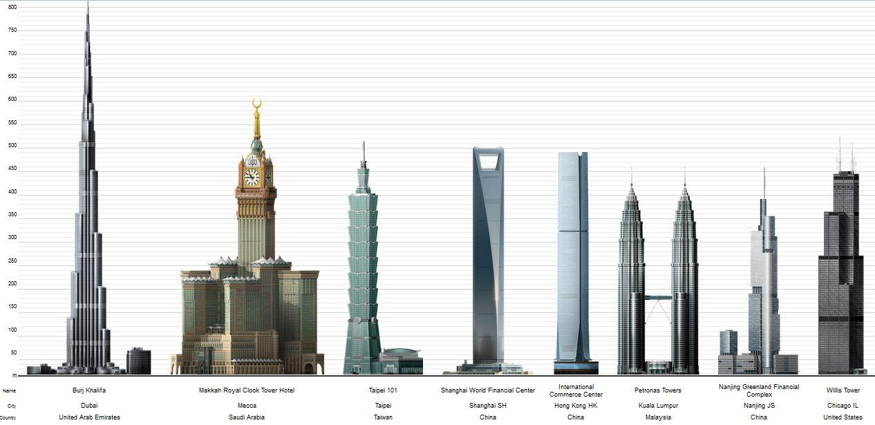 Plan De Construction En Arabie Saoudite Maison : Arabie saoudite le ben laden group construit la plus