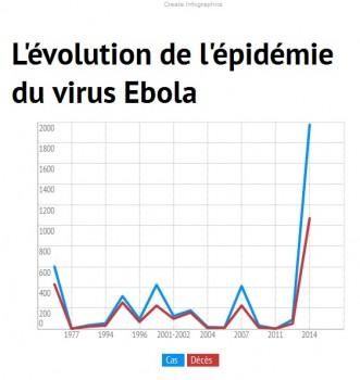 évolution du virus