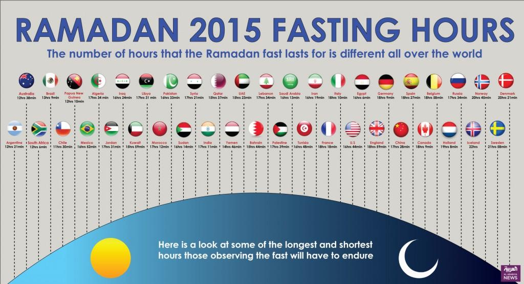ramadan fasting hours