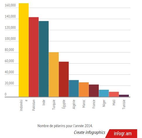 hajj 2015 chiffres3