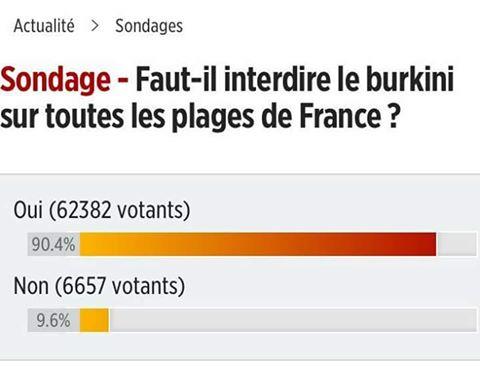 burkini sondage